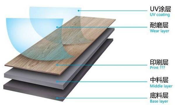 PVC地板有哪些优点?又应该怎样维护保养呢?